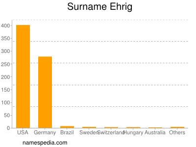 Surname Ehrig