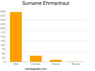 Surname Ehrmantraut