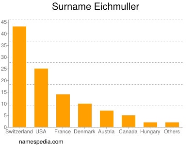 Surname Eichmuller