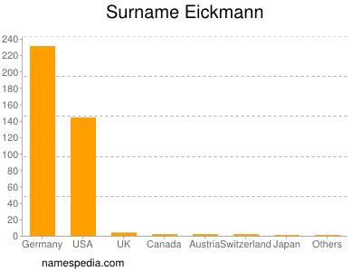 Surname Eickmann