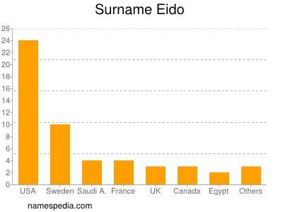Surname Eido