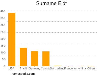 Surname Eidt