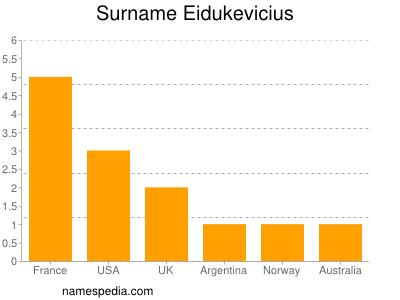 Surname Eidukevicius
