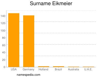 nom Eikmeier