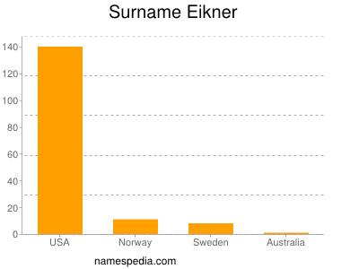 Surname Eikner