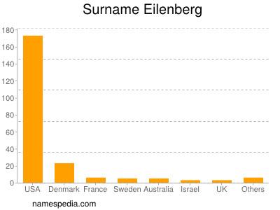 Surname Eilenberg