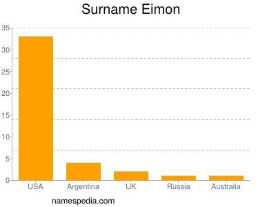 Surname Eimon