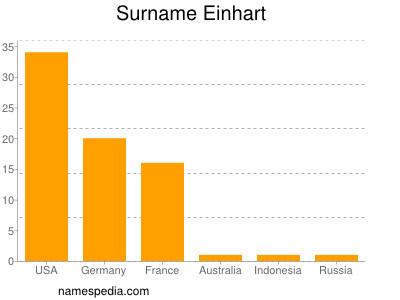 Surname Einhart