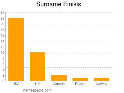 Surname Einikis
