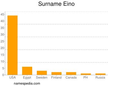 Surname Eino