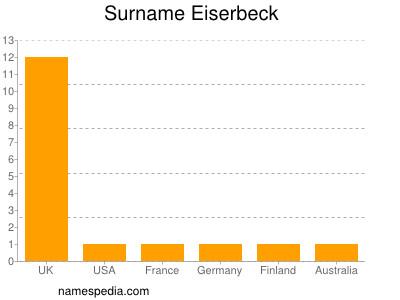 Surname Eiserbeck