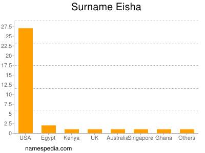 Surname Eisha