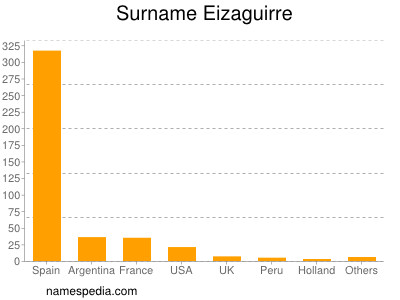 Surname Eizaguirre