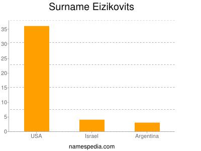 Surname Eizikovits