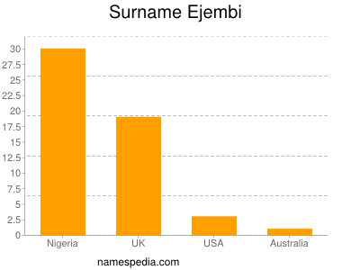 Surname Ejembi