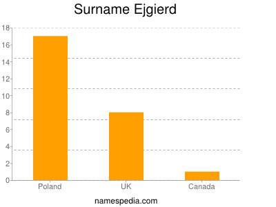 Surname Ejgierd