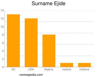 Surname Ejide