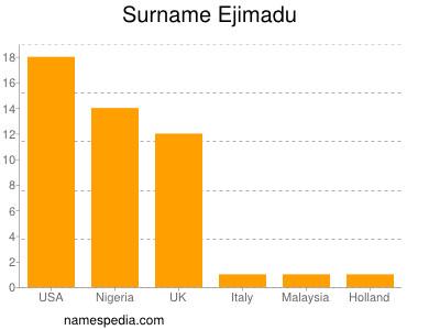 Surname Ejimadu