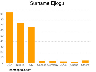 Surname Ejiogu
