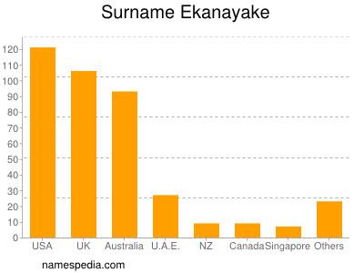 Surname Ekanayake