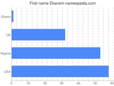 Given name Ekanem
