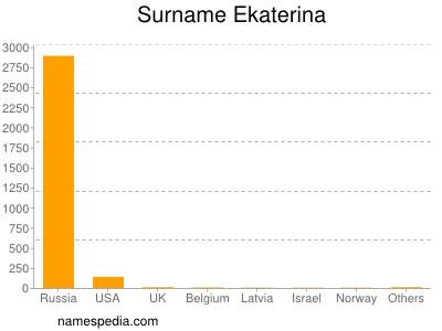 Surname Ekaterina