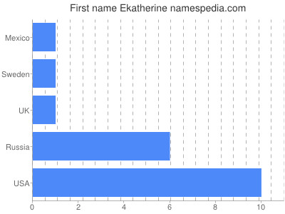 Given name Ekatherine