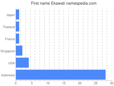 Given name Ekawati