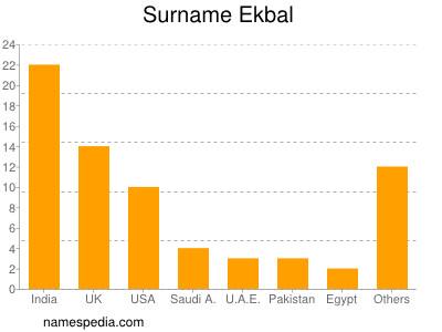 Surname Ekbal