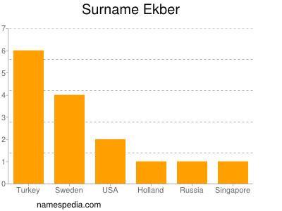 Surname Ekber