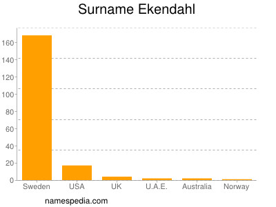 Surname Ekendahl