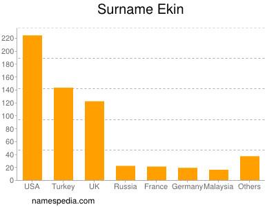 Surname Ekin