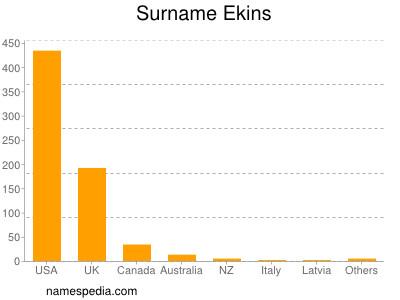 Surname Ekins