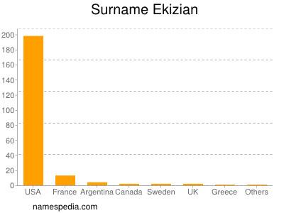 Surname Ekizian