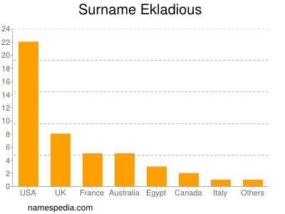 Surname Ekladious