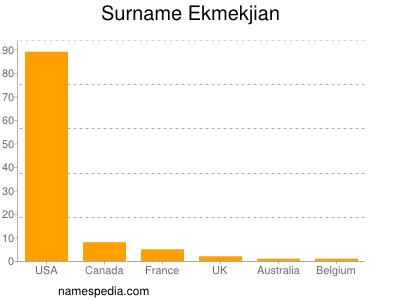 Surname Ekmekjian