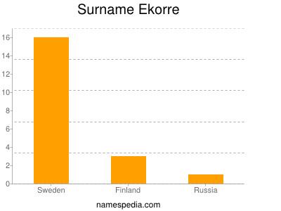 Surname Ekorre