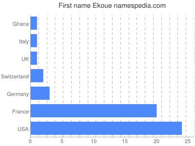 Given name Ekoue
