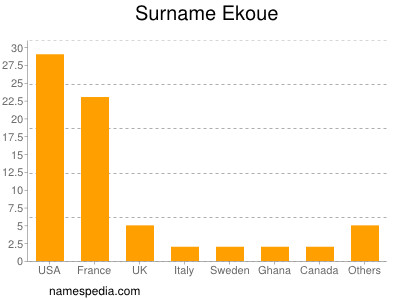 Surname Ekoue