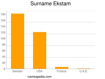 Surname Ekstam