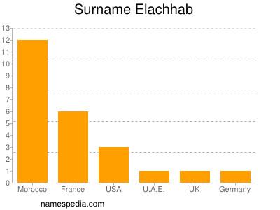 Surname Elachhab