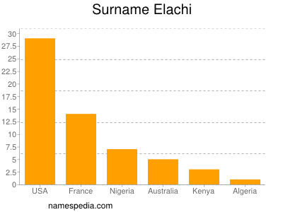 Surname Elachi