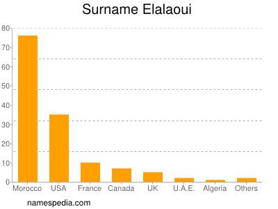 Surname Elalaoui