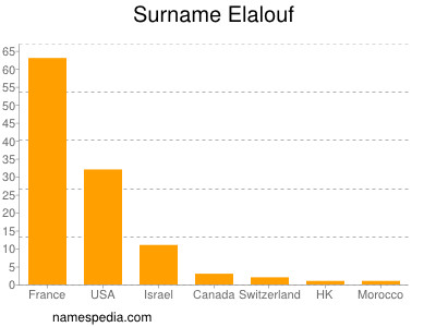 Surname Elalouf