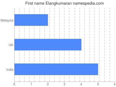 Given name Elangkumaran