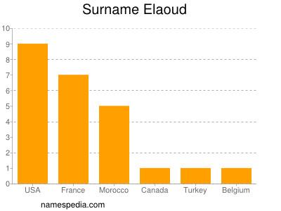 Surname Elaoud