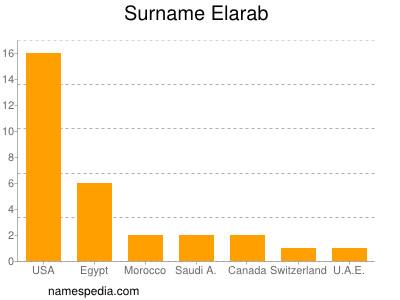 Surname Elarab