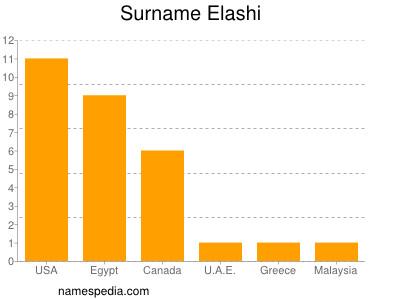Surname Elashi