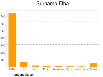 Surname Elba
