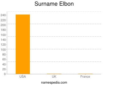 Familiennamen Elbon